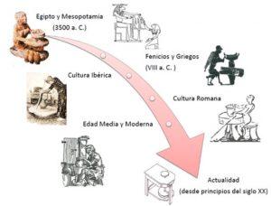 Evolución del torno alfarero