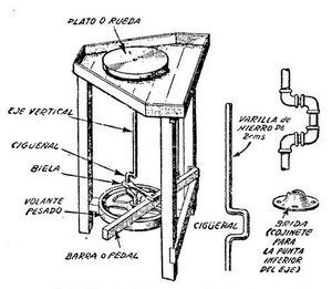 como montar un torno alfarero, torno de ceramica casero, como hacer un torno casero para ceramica, como hacer un torno alfarero con un motor de lavarropas, como hacer un torno casero paso a paso